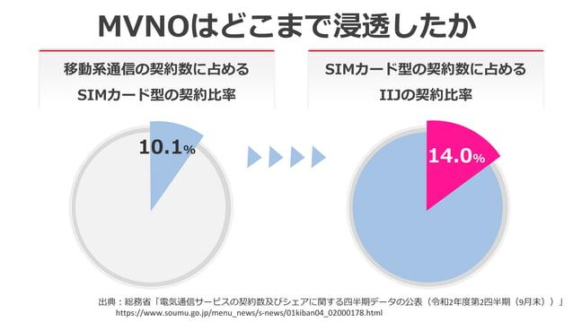 MVNOはどこまで浸透したか 出典:総務省「電気通信サービスの契約数及びシェアに関する四半期データの公表(令和2年度第2四半期(9月末))」 https://www.soumu.go.jp/menu_news/s-news/01kiban04_...