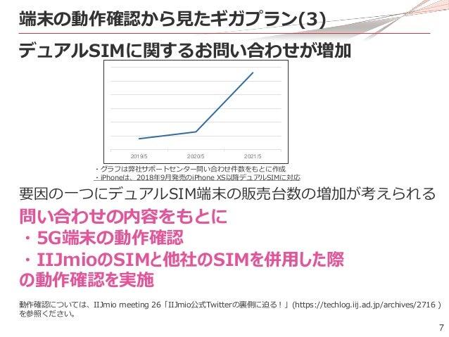 7 端末の動作確認から見たギガプラン(3) デュアルSIMに関するお問い合わせが増加 問い合わせの内容をもとに ・5G端末の動作確認 ・IIJmioのSIMと他社のSIMを併用した際 の動作確認を実施 動作確認については、IIJmio meet...