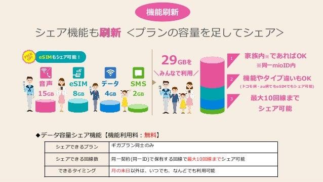 29GBを \みんなで利用/ 音声 15GB SMS 2GB データ 4GB eSIM 8GB eSIMもシェア可能! 家族内※であればOK ※同一mioID内 機能やタイプ違いもOK (ドコモ網・au網でもeSIMでもシェア可能) 最大10回...