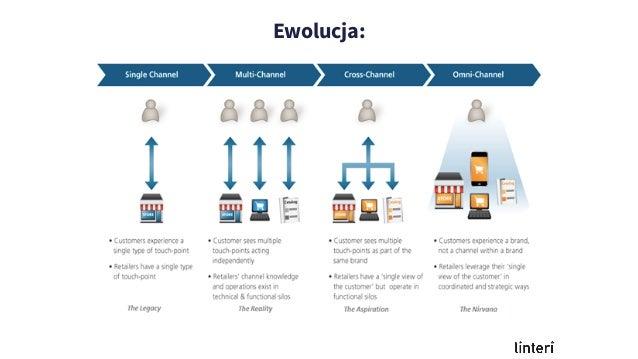 Ewolucja:
