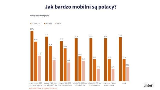 Polaków preferencje kupowania