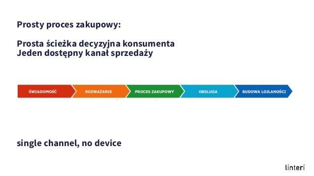 Prosty proces zakupowy: Prosta ścieżka decyzyjna konsumenta Jeden dostępny kanał sprzedaży single channel, no device