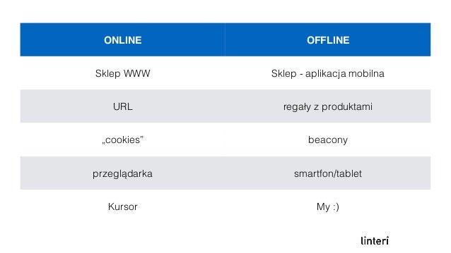 Beacony umożliwiają spięcie online z offline Czemu beacony są fajne? • Wsparcie po stronie producentów mobilnych urządzeń i...