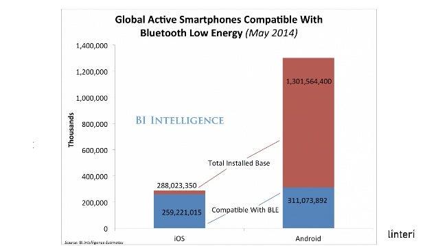 Czemu beacony są fajne? • Wsparcie po stronie producentów mobilnych urządzeń i ich systemów operacyjnych (Google, Apple, M...