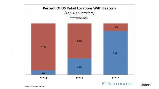 Beacony a retail