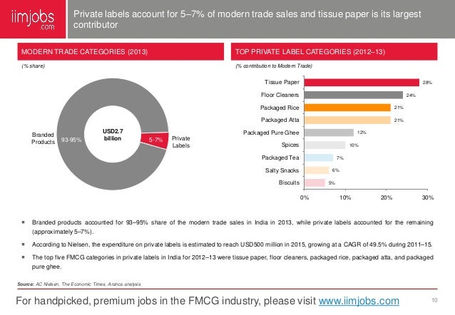 industry report of the fmcg sector 2016-10-6 india's fmcg sector to touch $  will have a positive impact on the fmcg industry  a share of just 1-2% of the overall fmcg market in 2015, the report.