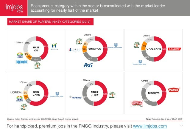 impact of fmcg sector on india gdp