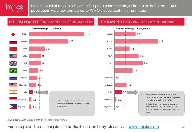 Indian Healthcare Sector Report May 2014