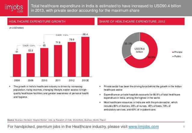 healthcare industry in the uk growth