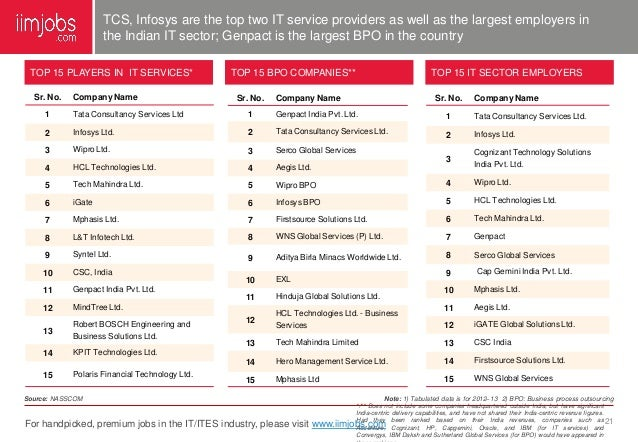 Indian It Amp Ites Sector Report April 2014