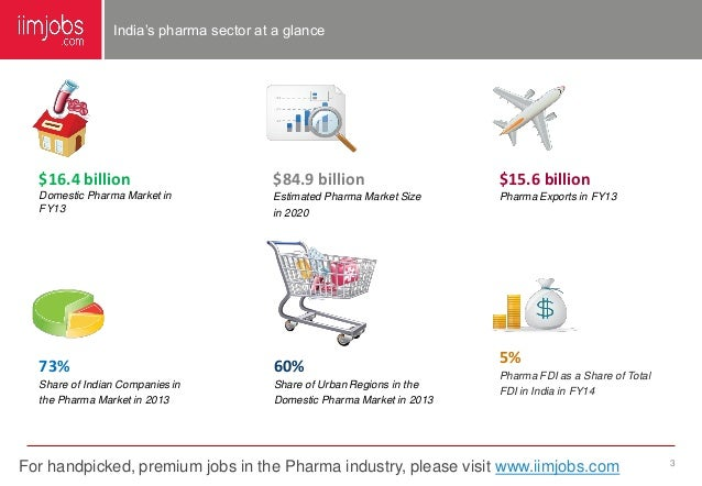 indian pharmaceutical sector analysis The indian pharmaceutical industry is one of the fast growing sectors of the indian economy and has made rapid strides over the c2 industry value analysis.