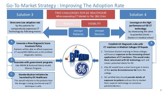 ge title case study Industrial internet in action case study august 18, 2015 - 1 - ec&r and ge: a power up story executive summary in 2013, ge renewable energy launched the powerup platform, powered by predix™, to help.