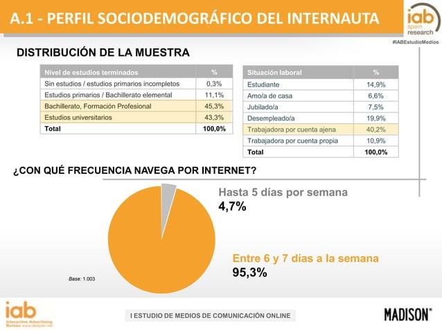 A.1 - PERFIL SOCIODEMOGRÁFICO DEL INTERNAUTA #IABEstudioMedios  DISTRIBUCIÓN DE LA MUESTRA Nivel de estudios terminados  %...