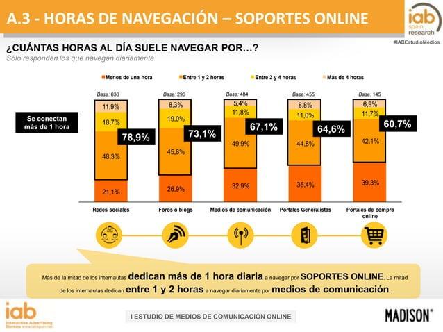 A.3 - HORAS DE NAVEGACIÓN – SOPORTES ONLINE #IABEstudioMedios  ¿CUÁNTAS HORAS AL DÍA SUELE NAVEGAR POR…? Sólo responden lo...