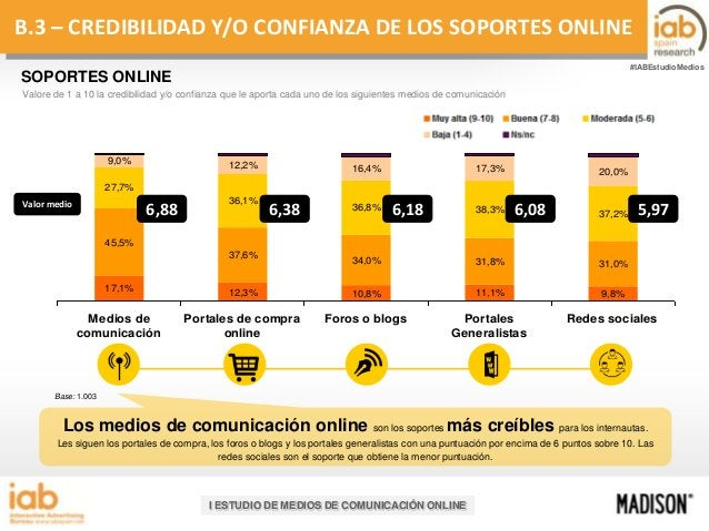 B.3 – CREDIBILIDAD Y/O CONFIANZA DE LOS SOPORTES ONLINE #IABEstudioMedios  SOPORTES ONLINE Valore de 1 a 10 la credibilida...