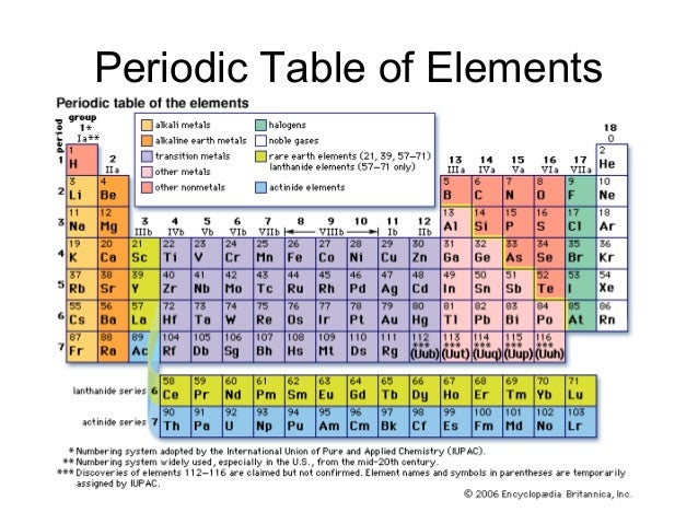 Classification of matter as is chlorine 6 periodic table urtaz Image collections