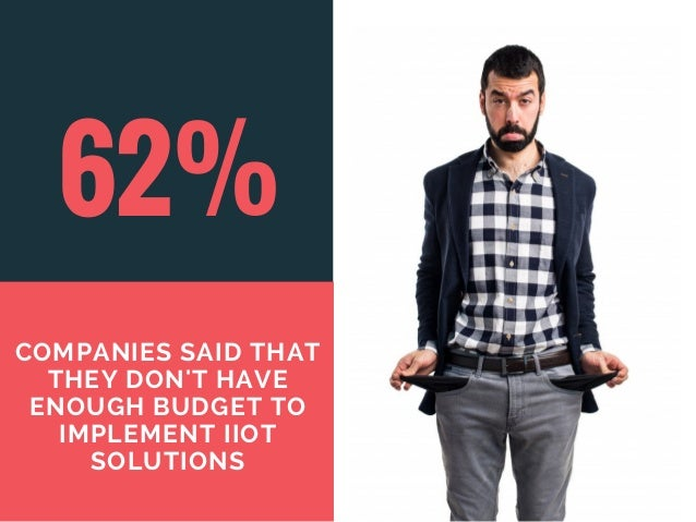 62% COMPANIES SAID THAT THEY DON'T HAVE ENOUGH BUDGET TO IMPLEMENT IIOT SOLUTIONS