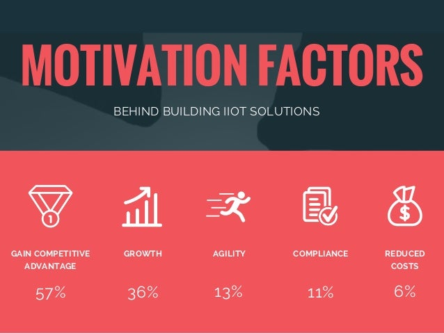 MOTIVATION FACTORS BEHIND BUILDING IIOT SOLUTIONS 57% GAIN COMPETITIVE ADVANTAGE 36% 13% 11% 6% GROWTH AGILITY COMPLIANCE ...