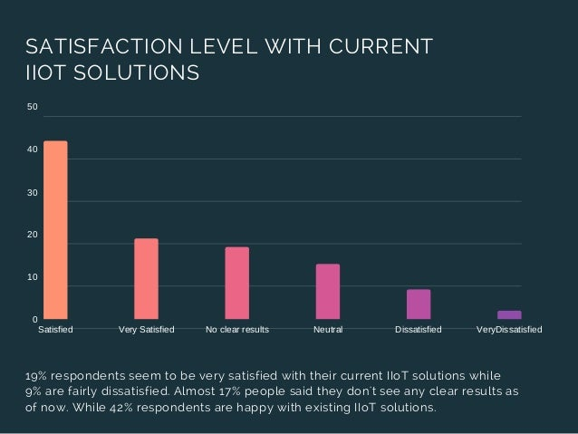 SATISFACTION LEVEL WITH CURRENT IIOT SOLUTIONS 0 10 20 30 40 50 Satisfied Very Satisfied No clear results Neutral Dissatis...