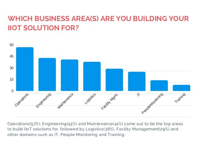 WHICH BUSINESS AREA(S) ARE YOU BUILDING YOUR IIOT SOLUTION FOR? TIME MONEY SAFETY 0 15 30 45 60 O perations Engineering M ...