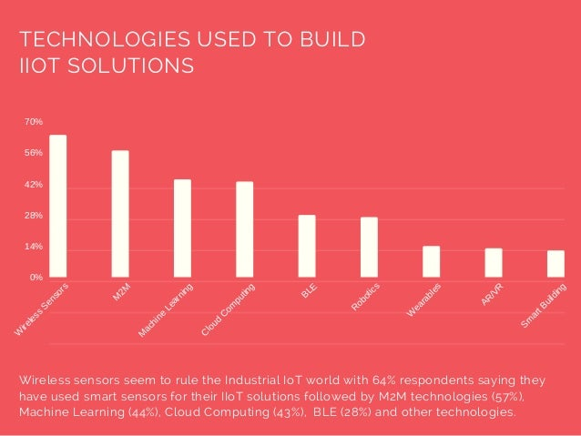 TECHNOLOGIES USED TO BUILD IIOT SOLUTIONS Wireless sensors seem to rule the Industrial IoT world with 64% respondents sayi...