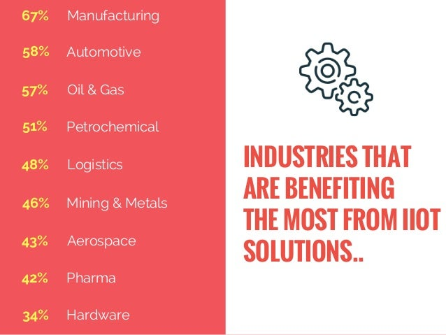 INDUSTRIES THAT ARE BENEFITING THE MOST FROM IIOT SOLUTIONS.. Automotive Oil & Gas Petrochemical Logistics Mining & Metal...