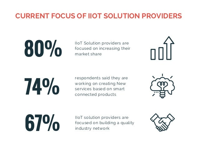 80% IIoT Solution providers are focused on increasing their market share 74% respondents said they are working on creating...