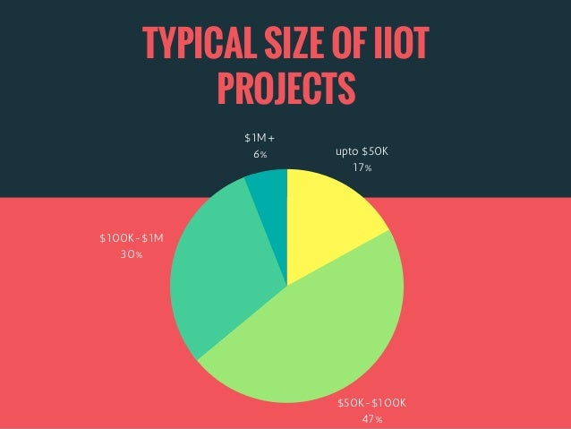 TYPICAL SIZE OF IIOT PROJECTS upto $50K 17% $50K-$100K 47% $100K-$1M 30% $1M+ 6%