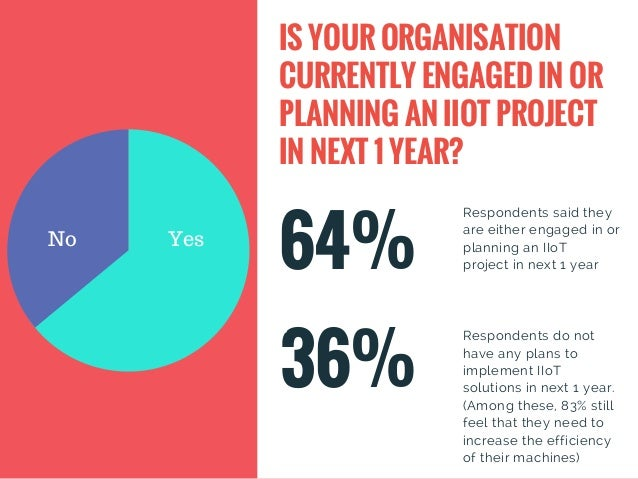 64% Respondents said they are either engaged in or planning an IIoT projectin next 1 year IS YOUR ORGANISATION CURRENTLY ...