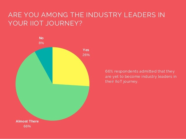 ARE YOUAMONG THE INDUSTRY LEADERS IN YOUR IIOT JOURNEY? 66% respondents admitted that they are yet to become industry lea...