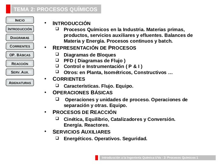 TEMA 2: PROCESOS QUÍMICOS    INICIO                •   INTRODUCCIÓN INTRODUCCIÓN         Procesos Químicos en la Industri...
