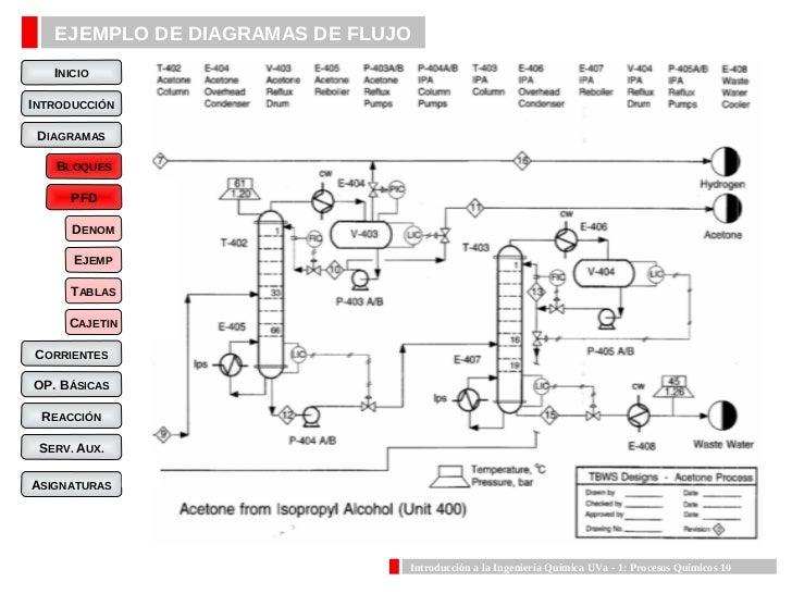 Procesos quimicos procesos qumicos 9 10 ejemplo de diagramas de flujo ccuart Image collections