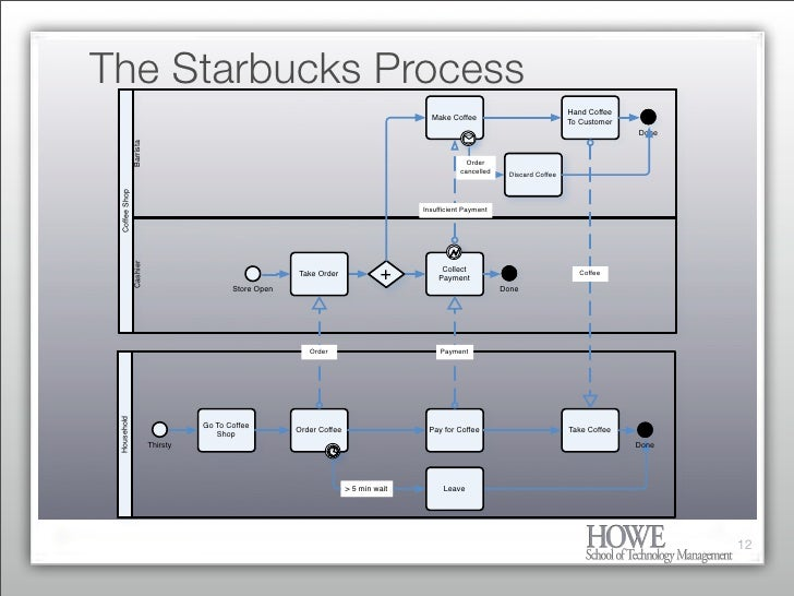 iir ea conference what every enterprise architect needs a process flow chart i 9 process flow chart #4