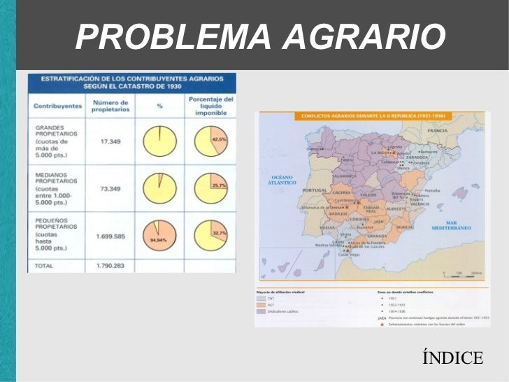 PROBLEMA AGRARIO ÍNDICE