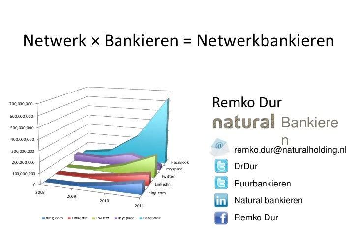 Netwerk × Bankieren = Netwerkbankieren<br />Remko Dur<br />Bankieren<br />remko.dur@naturalholding.nl<br />DrDur<br />Puur...
