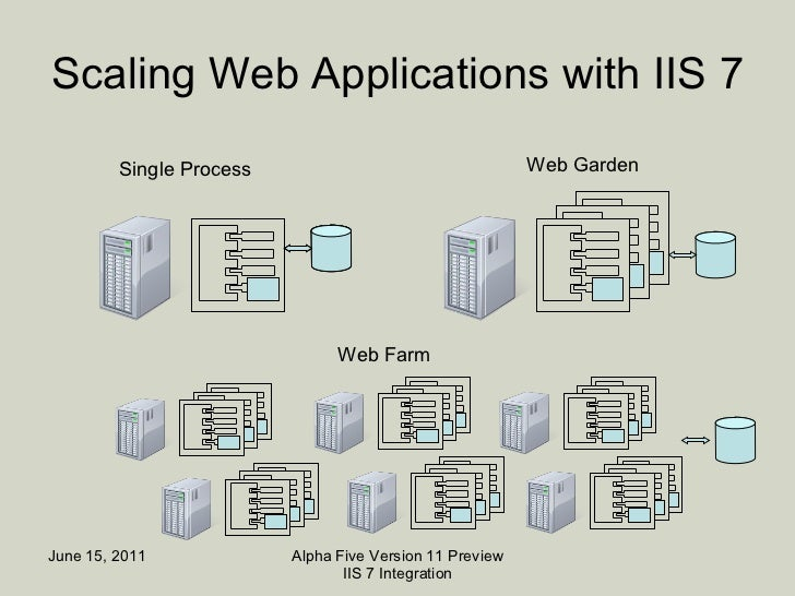 scaling web applications with iis 7 single process web garden web farm