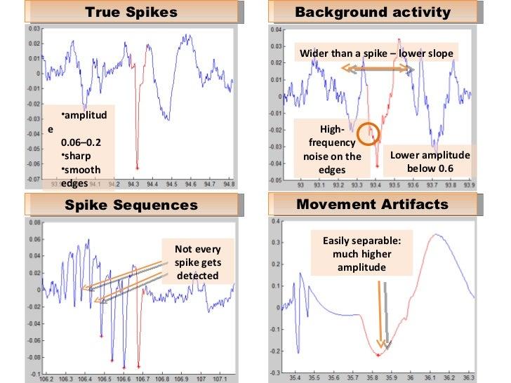 spike detect matlab