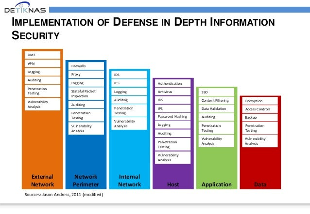 an analysis of the policy of defense in depth in rome Six strategies for defense-in-depth securing the network from the inside out joel snyder 2 defense-in-depth tion should form the basis of security policy in corporate networks today bottom bar.