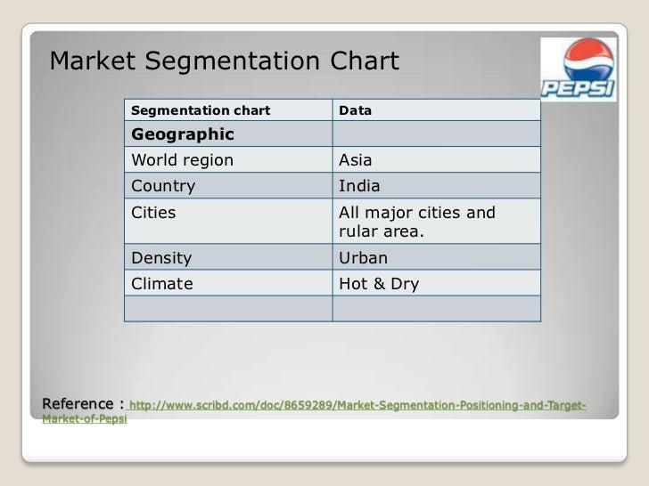8 Main Bases for Segmentation of Market