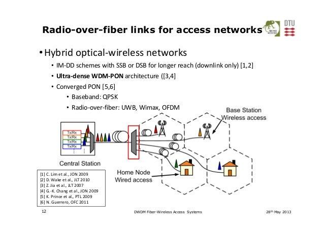 DWDM Fiber-Wireless Access Systems