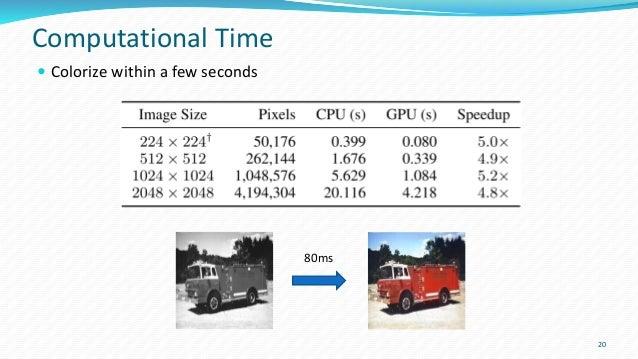 SIGGRAPH 2016] Automatic Image Colorization