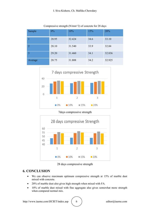 I. Siva Kishore, Ch. Mallika Chowdary http://www.iaeme.com/IJCIET/index.asp 6 editor@iaeme.com Compressive strength (N/mm^...