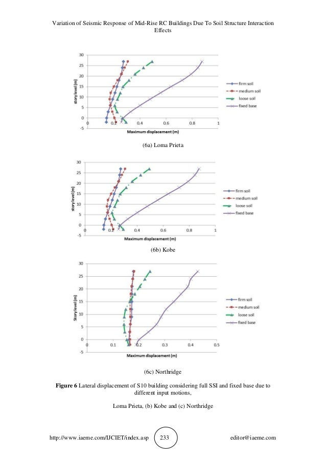 VARIATION OF SEISMIC RESPONSE OF MID-RISE RC BUILDINGS DUE