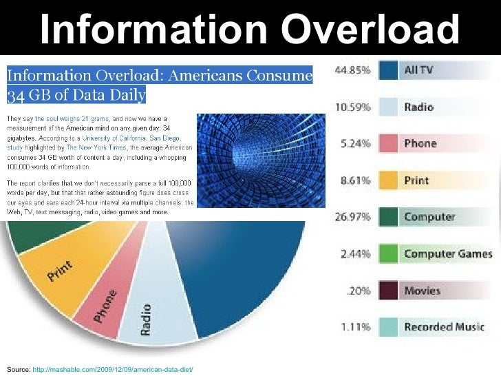 Source:  http://mashable.com/2009/12/09/american-data-diet/ Information Overload