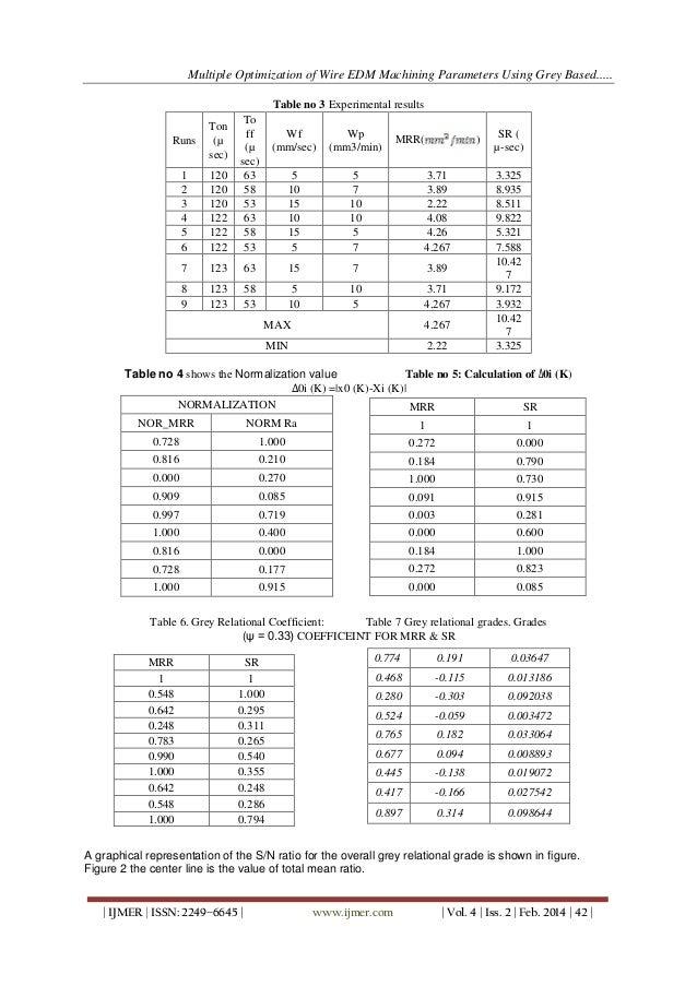 S45C Chemical Composition S45C Mechanical Properties S45C Heat Treatment