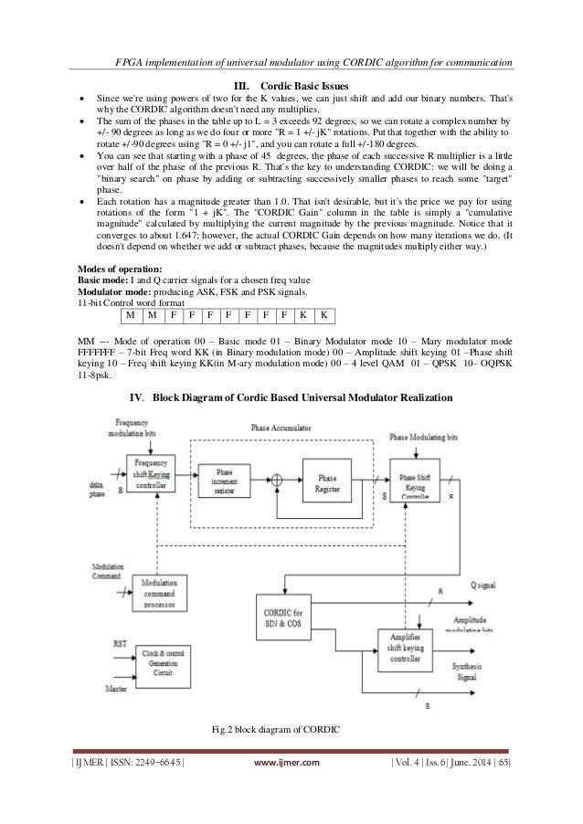 FPGA implementation of universal modulator using CORDIC algorithm fo…