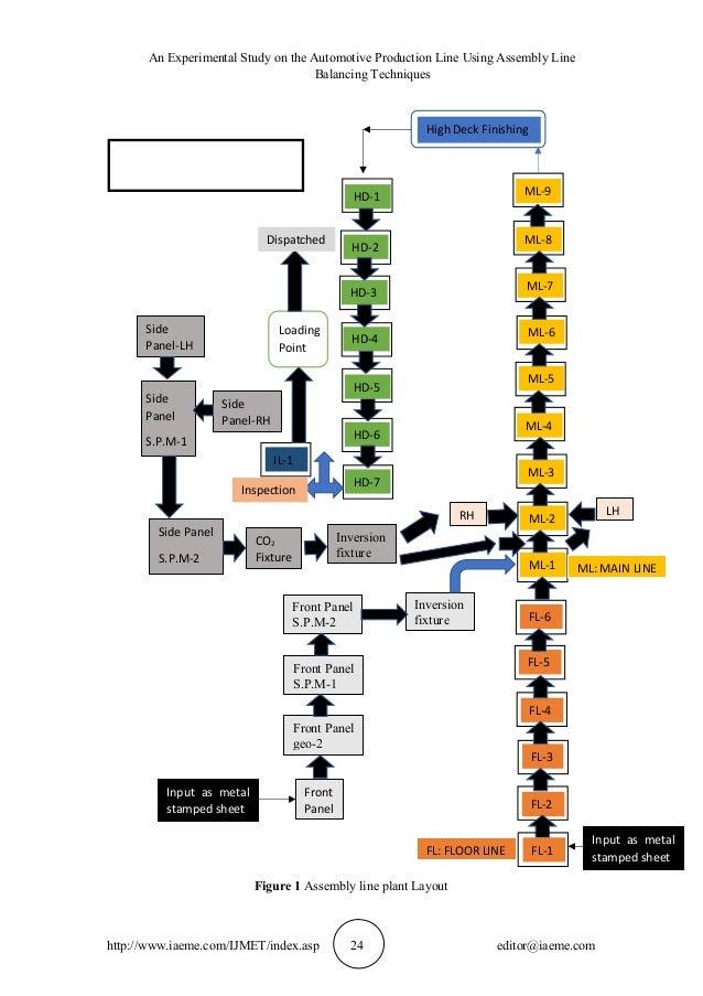 an experimental study on the automotive production line using assembl\u2026 Old Automotive Assembly Line 3 an experimental study on the automotive production line