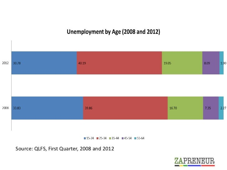 Source: QLFS, First Quarter, 2008 and 2012