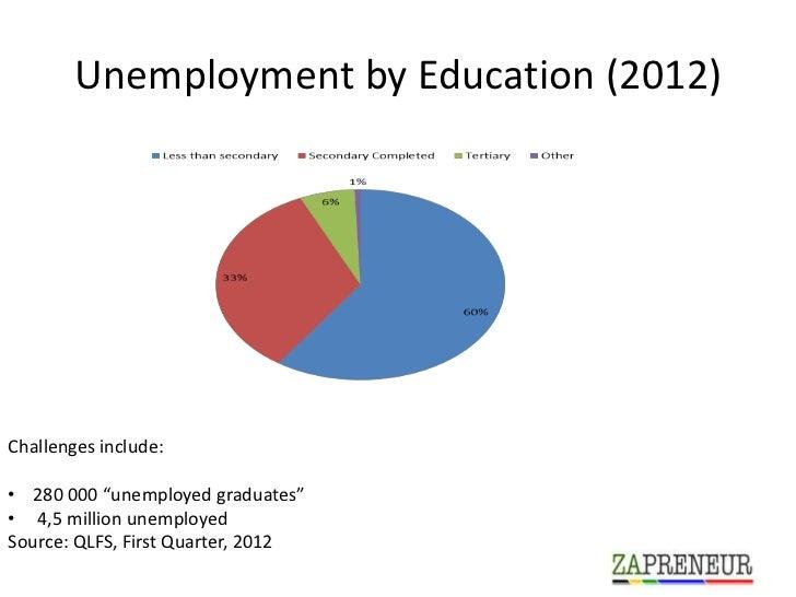 "Unemployment by Education (2012)Challenges include:• 280 000 ""unemployed graduates""• 4,5 million unemployedSource: QLFS, F..."