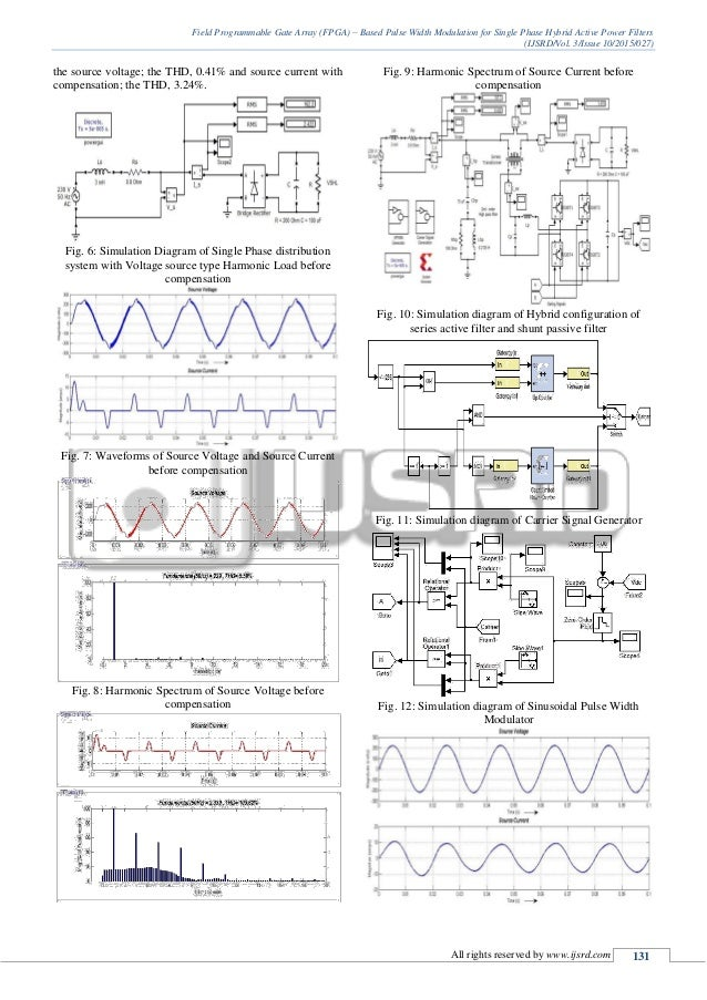 Field Programmable Gate Array (FPGA) - Based Pulse Width Modulation f…